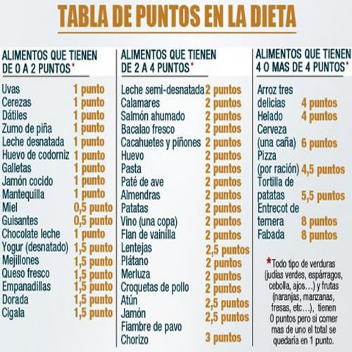 All About La Dieta De Los Puntos Bien Explicada Con Tabla Y Recetas